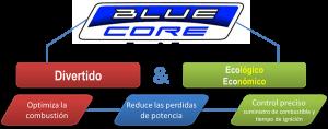 Blue-Core